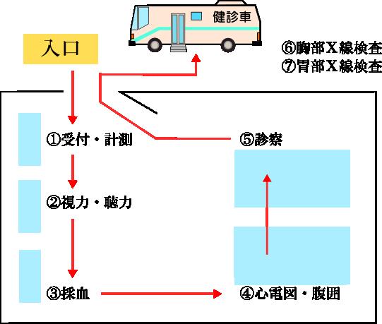 検査の流れ図